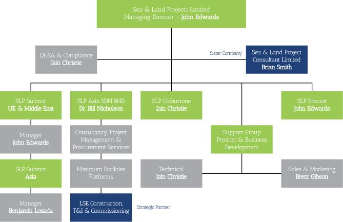 slp-organisation-chart